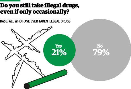college drug use Essays - ManyEssayscom